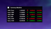 Currency Markets Rainmeter skin