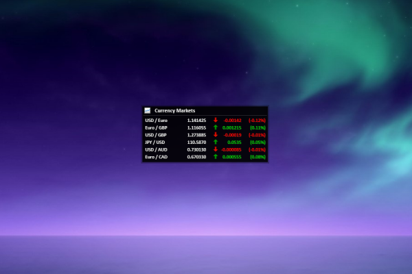 Currency Markets Rainmeter Skin #2